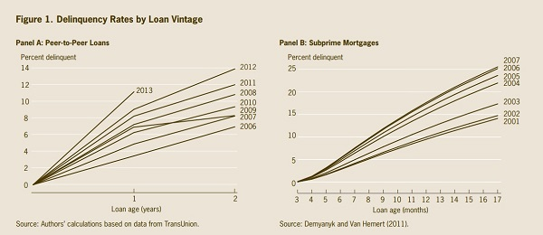 P2P-and-subprime.jpg